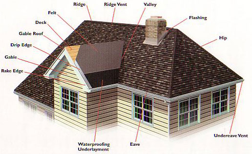 Allied Will Help You Select The Appropriate Roof Installation Or Repairs  For Your Home Or Business At An Affordable Price.